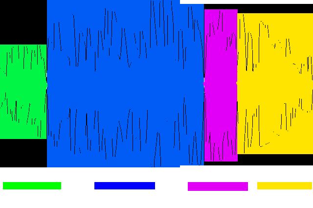 Gehirnwellen-Frequenzen
